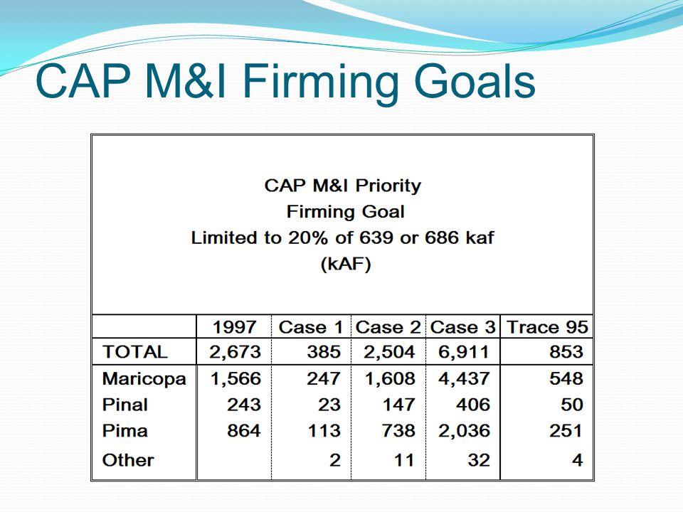 CAP M&I Firming Goals