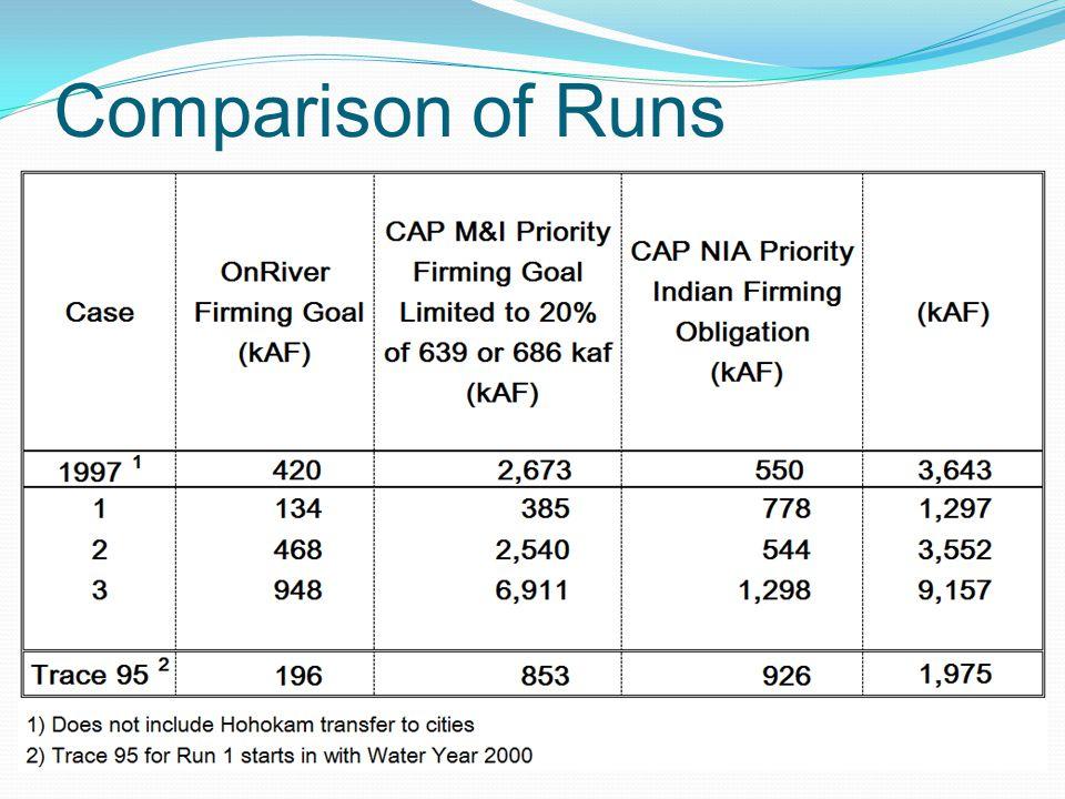 Comparison of Runs