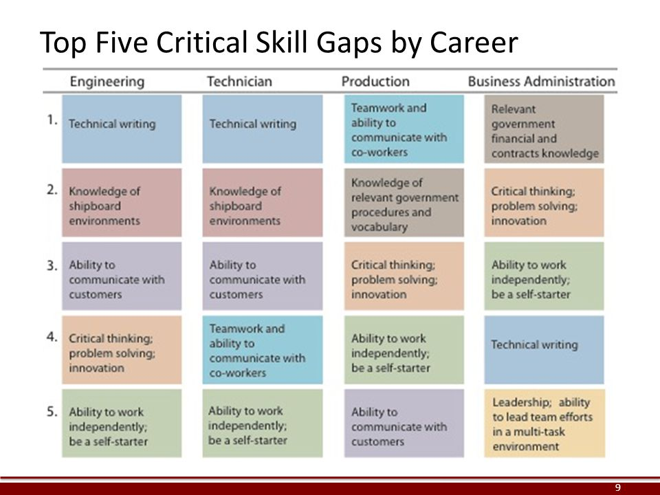 Top Five Critical Skill Gaps by Career 9