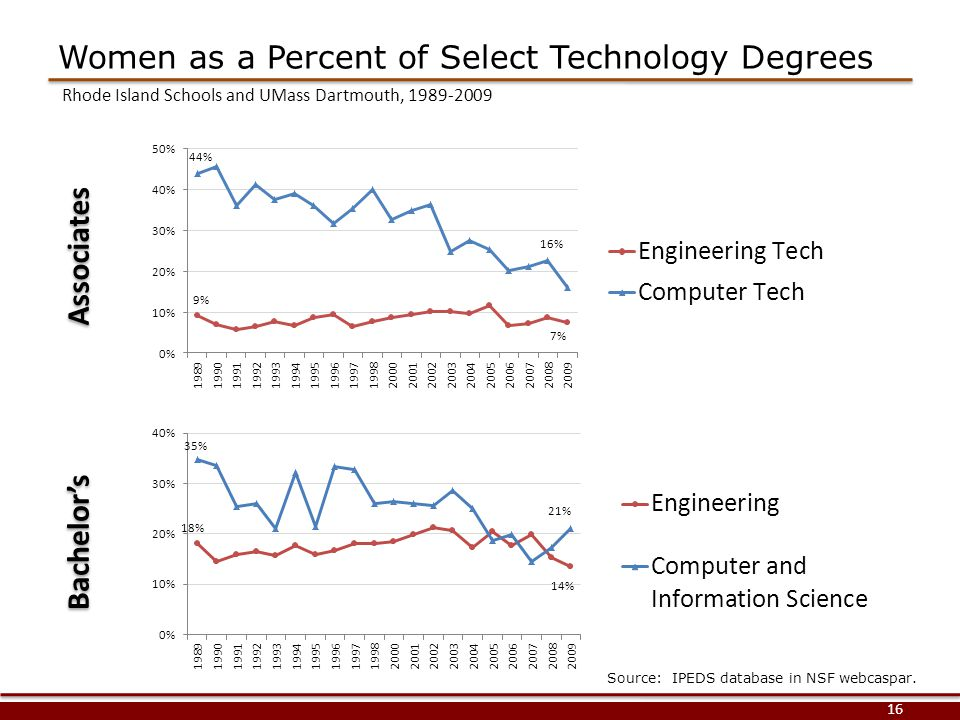 Women as a Percent of Select Technology Degrees 16 Associates Bachelor's Source: IPEDS database in NSF webcaspar.