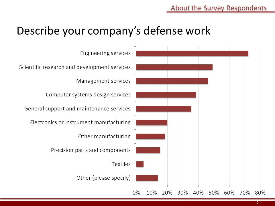 Describe your company's defense work About the Survey Respondents 2