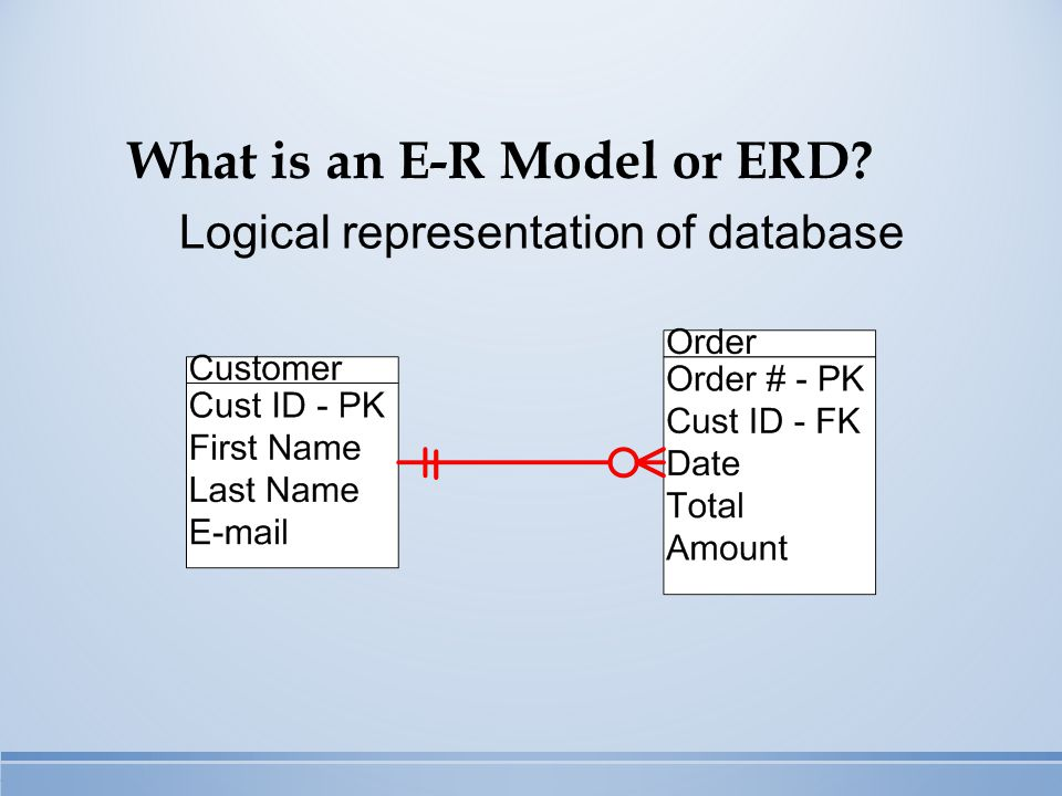 What is an E-R Model or ERD Logical representation of database