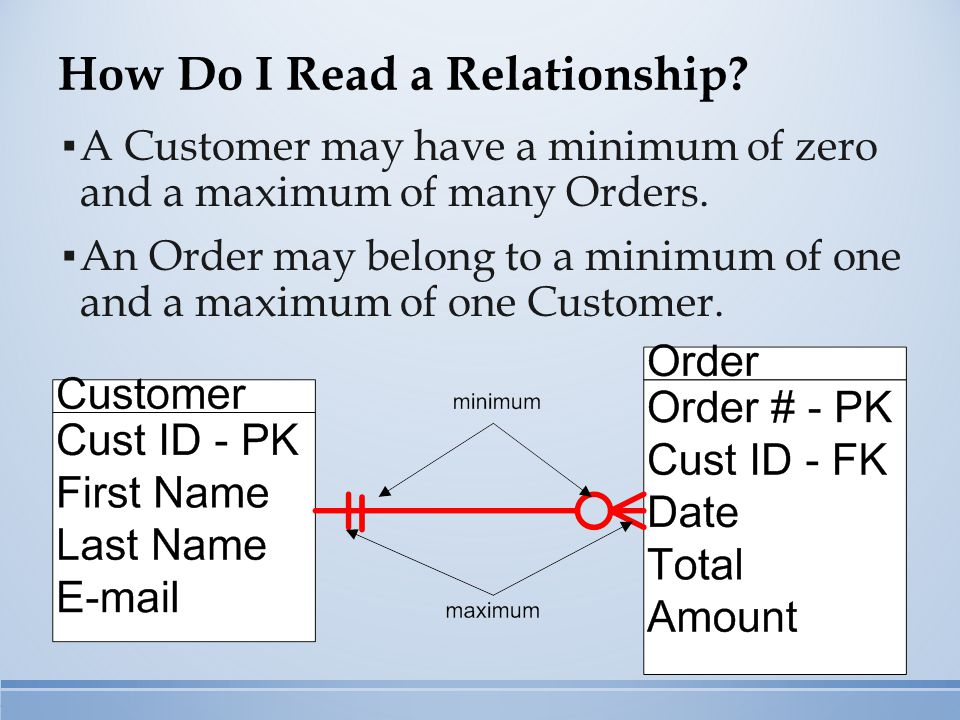 How Do I Read a Relationship. ▪ A Customer may have a minimum of zero and a maximum of many Orders.