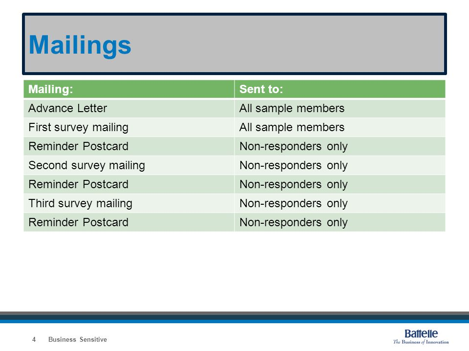 Mailings Mailing:Sent to: Advance LetterAll sample members First survey mailingAll sample members Reminder PostcardNon-responders only Second survey m