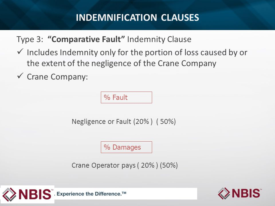 INDEMNIFICATION CLAUSES Type 3: Comparative Fault Indemnity Clause Includes Indemnity only for the portion of loss caused by or the extent of the negligence of the Crane Company Crane Company: Negligence or Fault (20% ) ( 50%) Crane Operator pays ( 20% ) (50%) % Fault % Damages