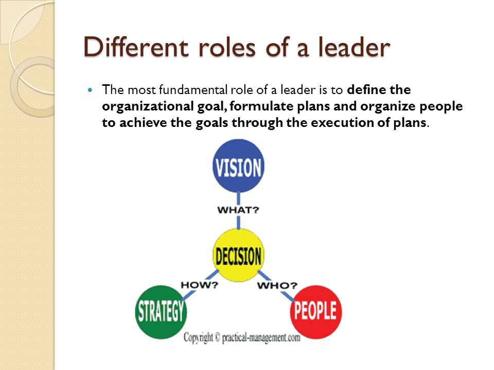 Different roles of a leader The most fundamental role of a leader is to define the organizational goal, formulate plans and organize people to achieve
