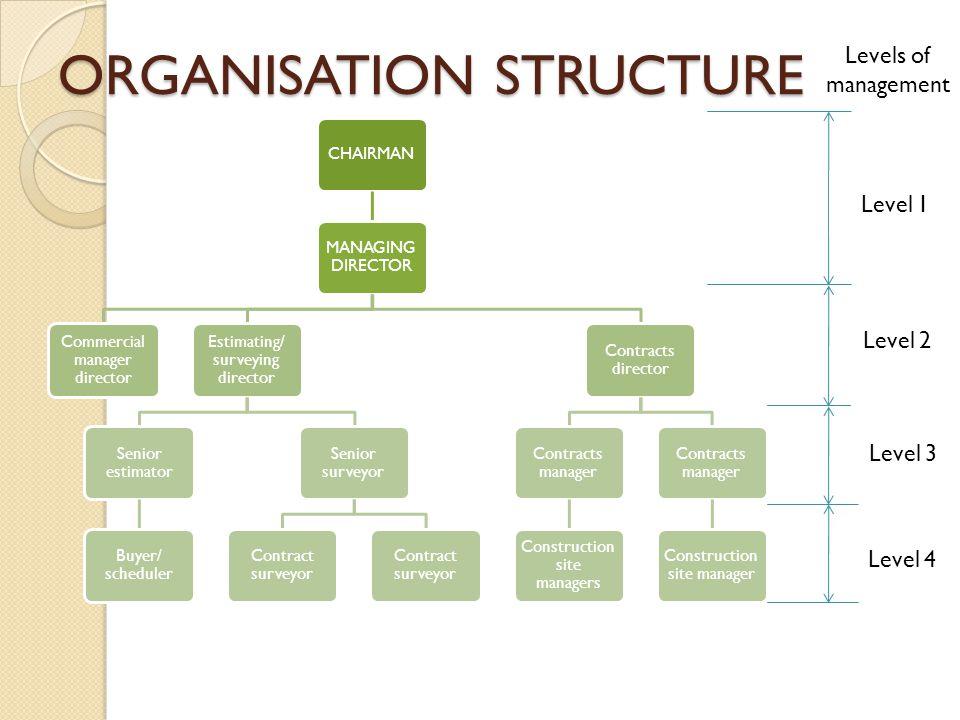 ORGANISATION STRUCTURE CHAIRMAN MANAGING DIRECTOR Commercial manager director Estimating/ surveying director Senior estimator Buyer/ scheduler Senior