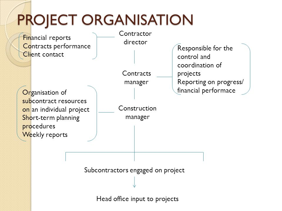 PROJECT ORGANISATION Contractor director Financial reports Contracts performance Client contact Contracts manager Responsible for the control and coor