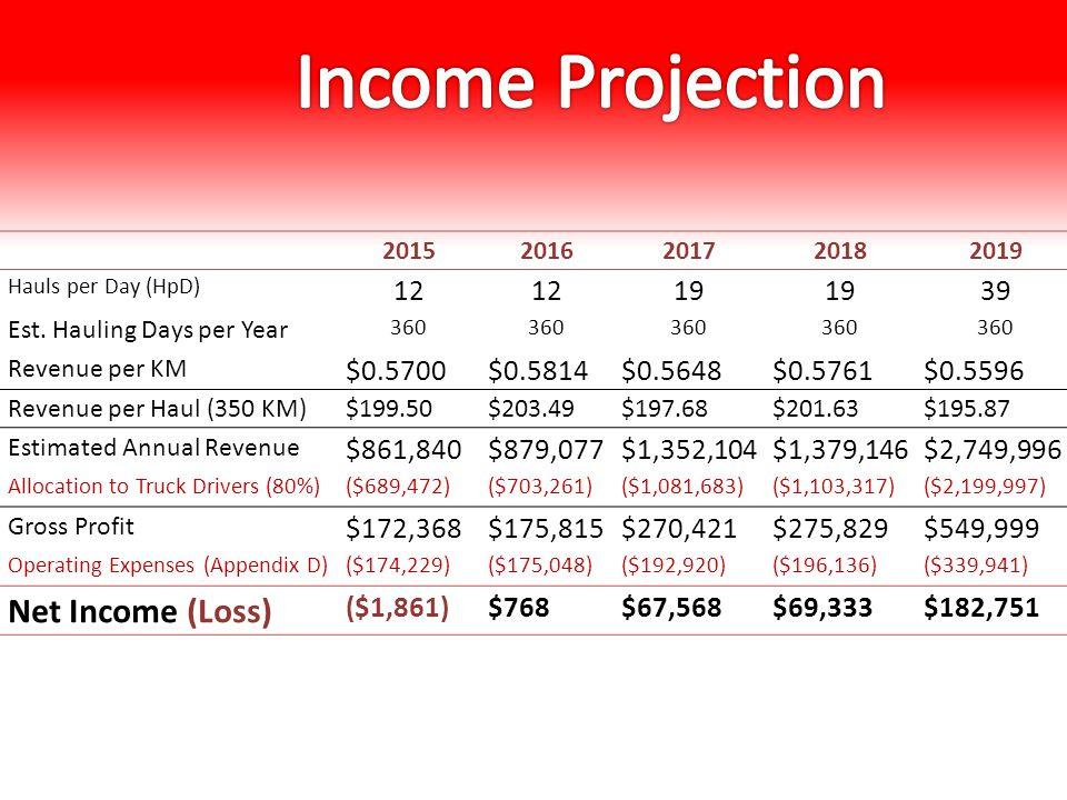 20152016201720182019 Hauls per Day (HpD) 12 19 39 Est. Hauling Days per Year 360 Revenue per KM $0.5700$0.5814$0.5648$0.5761$0.5596 Revenue per Haul (