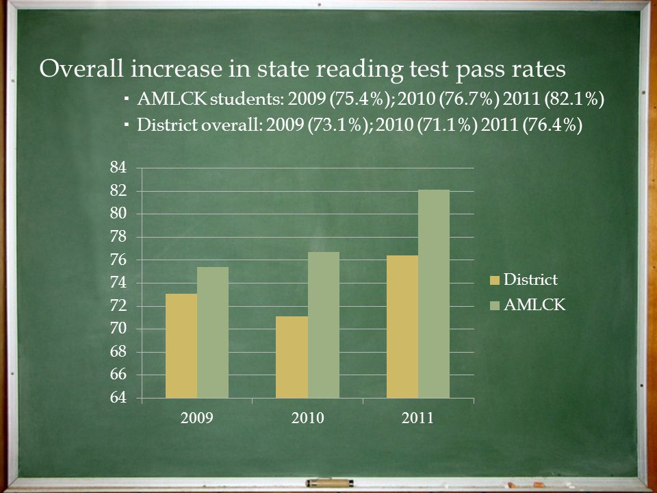 Overall increase in state reading test pass rates  AMLCK students: 2009 (75.4%); 2010 (76.7%) 2011 (82.1%)  District overall: 2009 (73.1%); 2010 (71.1%) 2011 (76.4%)
