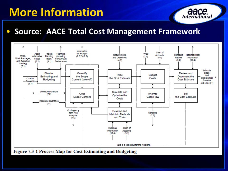 More Information Source: AACE Total Cost Management Framework