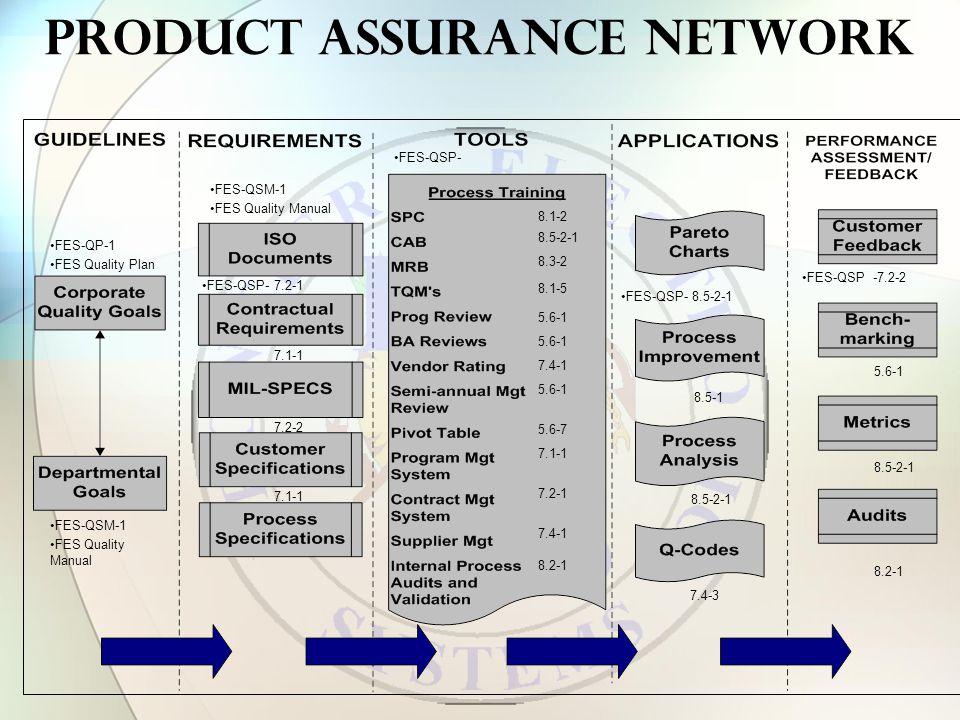 Product Assurance Network FES-QP-1 FES Quality Plan 8.1-2 8.5-2-1 8.3-2 8.1-5 5.6-1 7.4-1 5.6-1 7.4-1 8.2-1 5.6-7 7.1-1 7.2-1 FES-QSP- 8.5-2-1 8.2-1 5.6-1 FES-QSM-1 FES Quality Manual FES-QSP -7.2-2 FES-QSM-1 FES Quality Manual FES-QSP-7.2-1 7.1-1 7.2-2 7.1-1 7.4-3 8.5-1 FES-QSP- 8.5-2-1 8.5-2-1