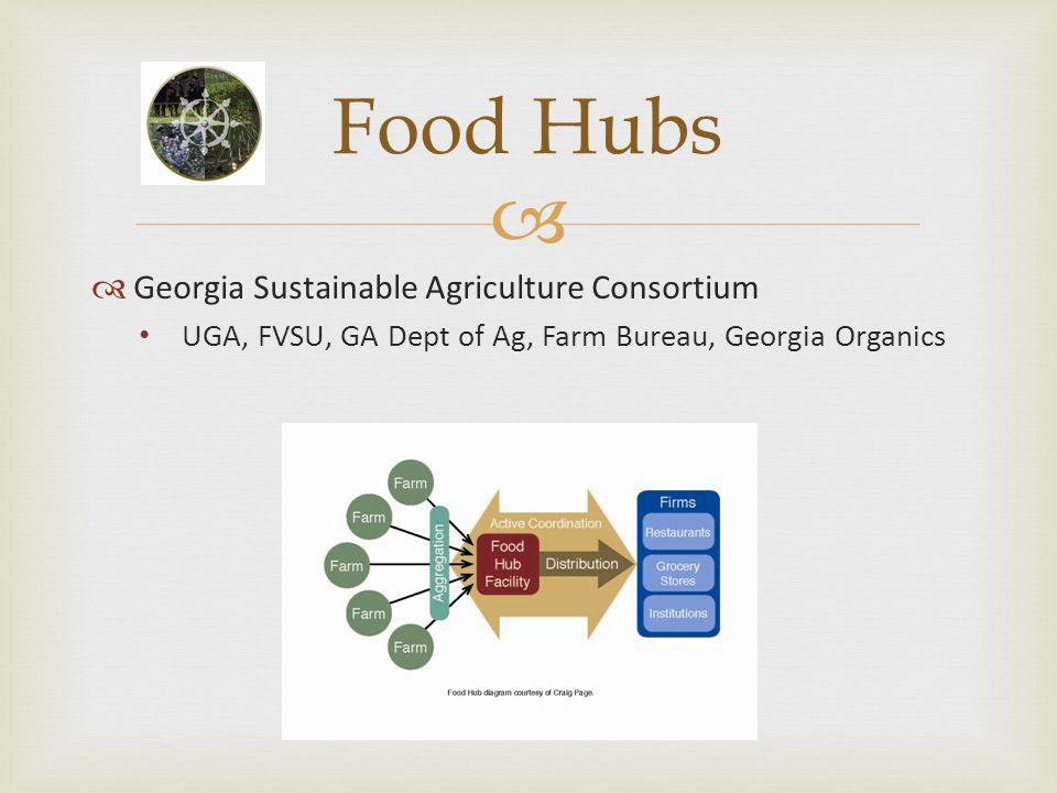   Georgia Sustainable Agriculture Consortium UGA, FVSU, GA Dept of Ag, Farm Bureau, Georgia Organics Food Hubs