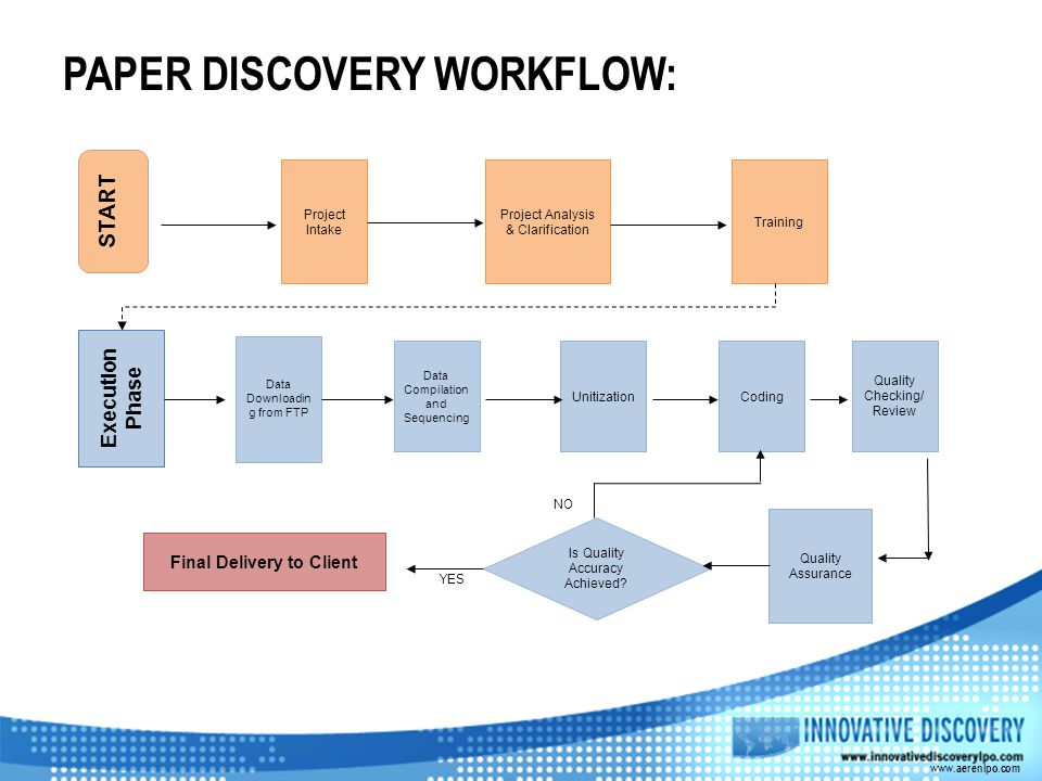 PAPER DISCOVERY WORKFLOW: www.aerenlpo.com START Project Intake Project Analysis & Clarification Training Execution Phase Data Downloadin g from FTP Data Compilation and Sequencing Unitization Quality Assurance Is Quality Accuracy Achieved.