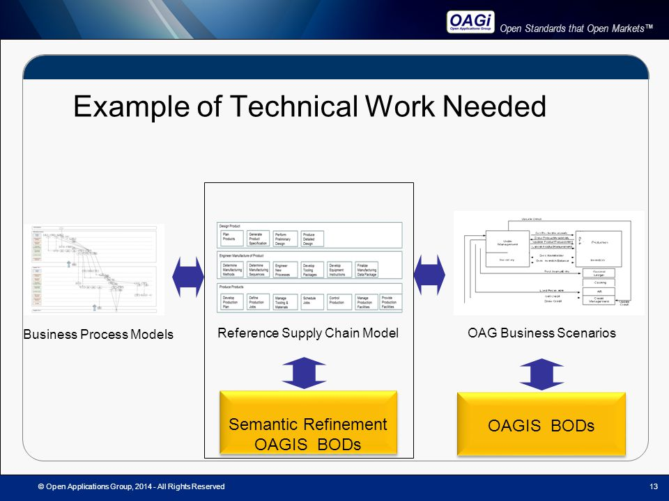 Open Standards that Open Markets™ Example of Technical Work Needed © Open Applications Group, 2014 - All Rights Reserved Business Process Models Reference Supply Chain Model 13 OAGIS BODs OAG Business Scenarios Semantic Refinement OAGIS BODs Semantic Refinement OAGIS BODs
