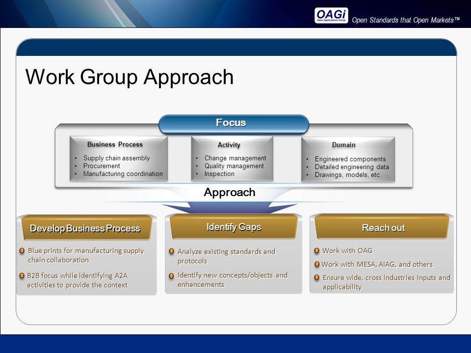 Open Standards that Open Markets™ Work Group Approach Focus Approach Develop Business Process Identify Gaps Reach out Blue prints for manufacturing supply chain collaboration Analyze existing standards and protocols Work with OAG Ensure wide, cross industries inputs and applicability B2B focus while identifying A2A activities to provide the context Identify new concepts/objects and enhancements Work with MESA, AIAG, and others Supply chain assembly Procurement Manufacturing coordination Supply chain assembly Procurement Manufacturing coordination Business Process Change management Quality management Inspection Change management Quality management Inspection Activity Engineered components Detailed engineering data Drawings, models, etc.