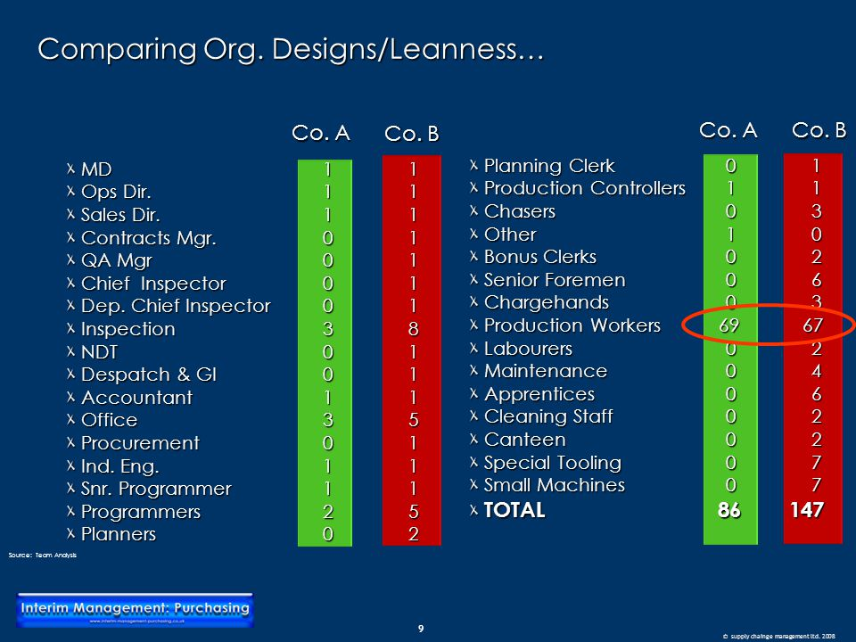 9 © supply chainge management ltd. 2008 Comparing Org. Designs/Leanness… Source: Team Analysis MD11 MD11 Ops Dir.11 Ops Dir.11 Sales Dir.11 Sales Dir.