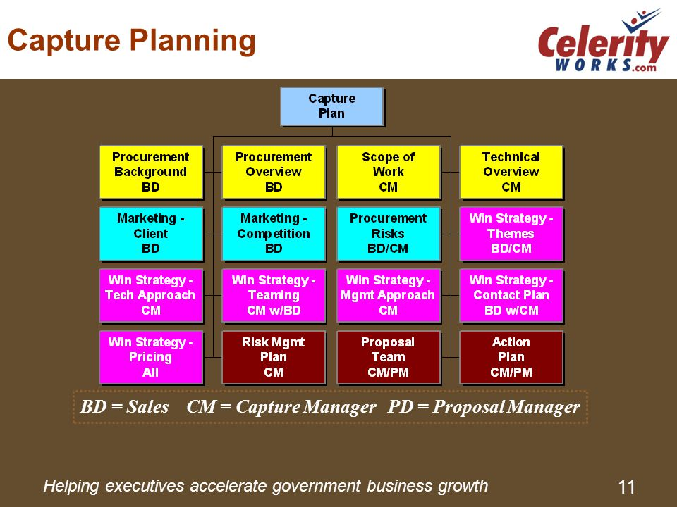 Helping executives accelerate government business growth 11 Capture Planning BD = Sales CM = Capture Manager PD = Proposal Manager