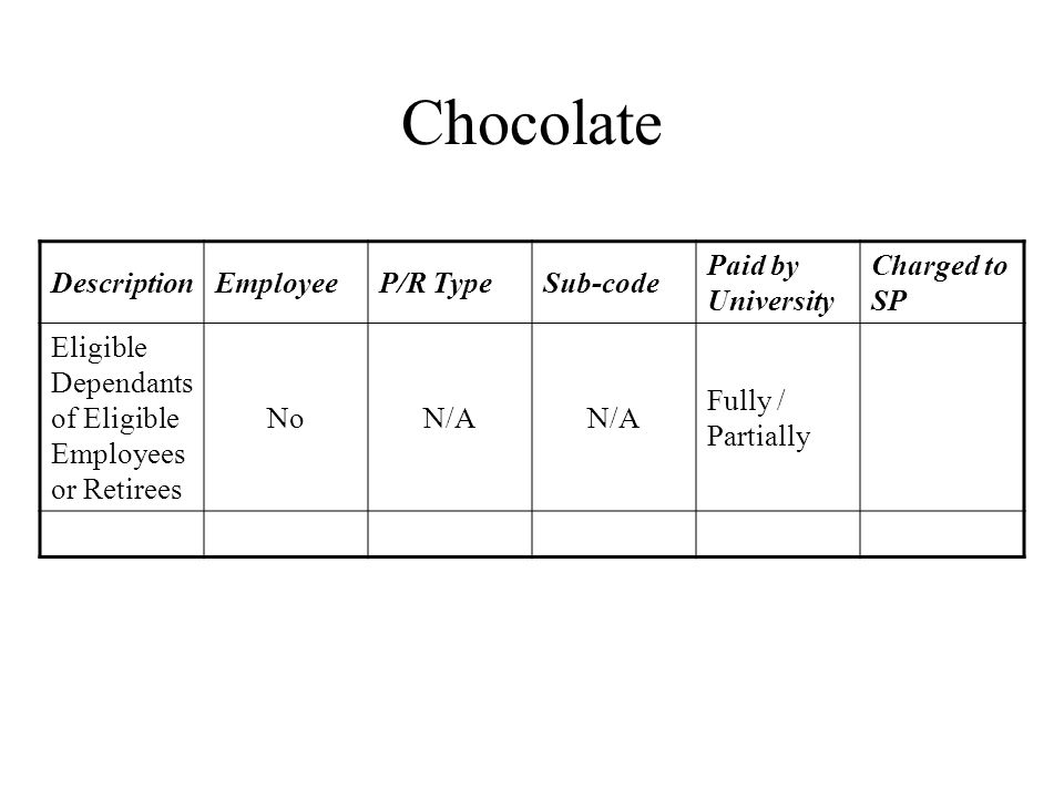 Chocolate DescriptionEmployeeP/R TypeSub-code Paid by University Charged to SP Eligible Dependants of Eligible Employees or Retirees NoN/A Fully / Partially