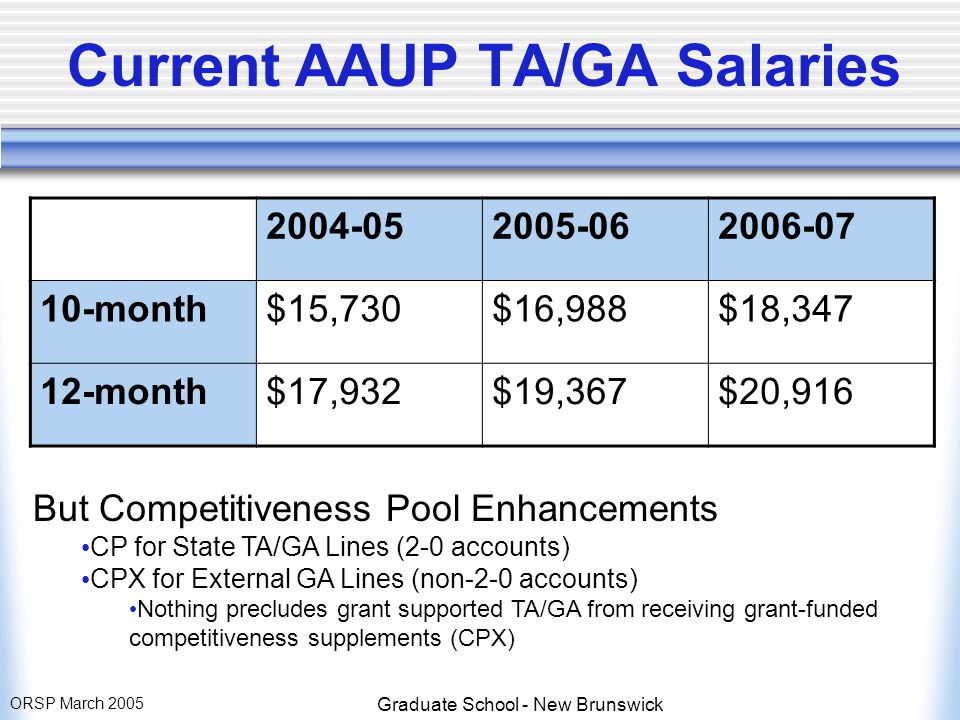 ORSP March 2005 Graduate School - New Brunswick Current AAUP TA/GA Salaries 2004-052005-062006-07 10-month$15,730$16,988$18,347 12-month$17,932$19,367$20,916 But Competitiveness Pool Enhancements CP for State TA/GA Lines (2-0 accounts) CPX for External GA Lines (non-2-0 accounts) Nothing precludes grant supported TA/GA from receiving grant-funded competitiveness supplements (CPX)