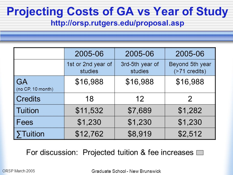 ORSP March 2005 Graduate School - New Brunswick Projecting Costs of GA vs Year of Study http://orsp.rutgers.edu/proposal.asp 2005-06 1st or 2nd year of studies 3rd-5th year of studies Beyond 5th year (>71 credits) GA (no CP, 10 month) $16,988 Credits18122 Tuition$11,532$7,689$1,282 Fees$1,230 ∑Tuition$12,762$8,919$2,512 For discussion: Projected tuition & fee increases