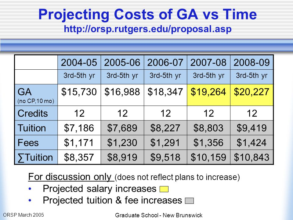 ORSP March 2005 Graduate School - New Brunswick Projecting Costs of GA vs Time http://orsp.rutgers.edu/proposal.asp 2004-052005-062006-072007-082008-09 3rd-5th yr GA (no CP,10 mo) $15,730$16,988$18,347$19,264$20,227 Credits12 Tuition$7,186$7,689$8,227$8,803$9,419 Fees$1,171$1,230$1,291$1,356$1,424 ∑Tuition$8,357$8,919$9,518$10,159$10,843 For discussion only (does not reflect plans to increase) Projected salary increases Projected tuition & fee increases