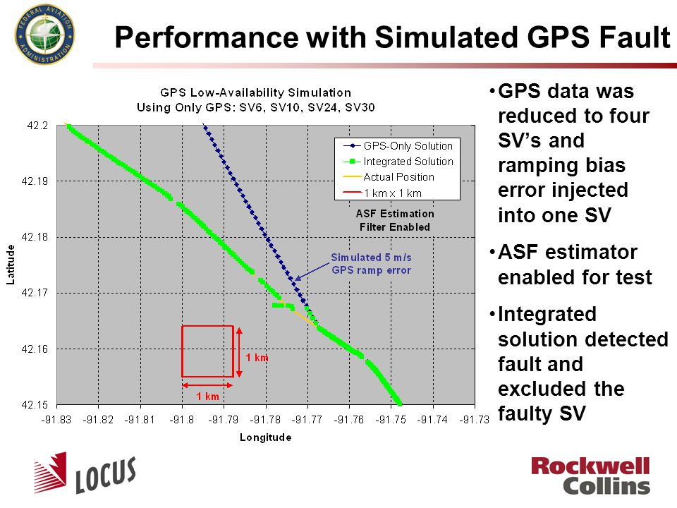 Performance with Simulated GPS Fault GPS data was reduced to four SV's and ramping bias error injected into one SV ASF estimator enabled for test Integrated solution detected fault and excluded the faulty SV