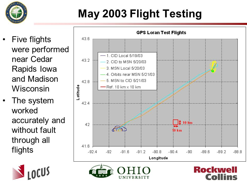 May 2003 Flight Testing Five flights were performed near Cedar Rapids Iowa and Madison Wisconsin The system worked accurately and without fault through all flights