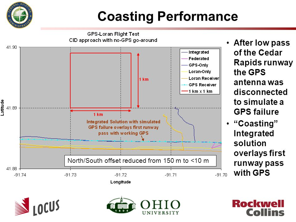Coasting Performance After low pass of the Cedar Rapids runway the GPS antenna was disconnected to simulate a GPS failure Coasting Integrated solution overlays first runway pass with GPS North/South offset reduced from 150 m to <10 m