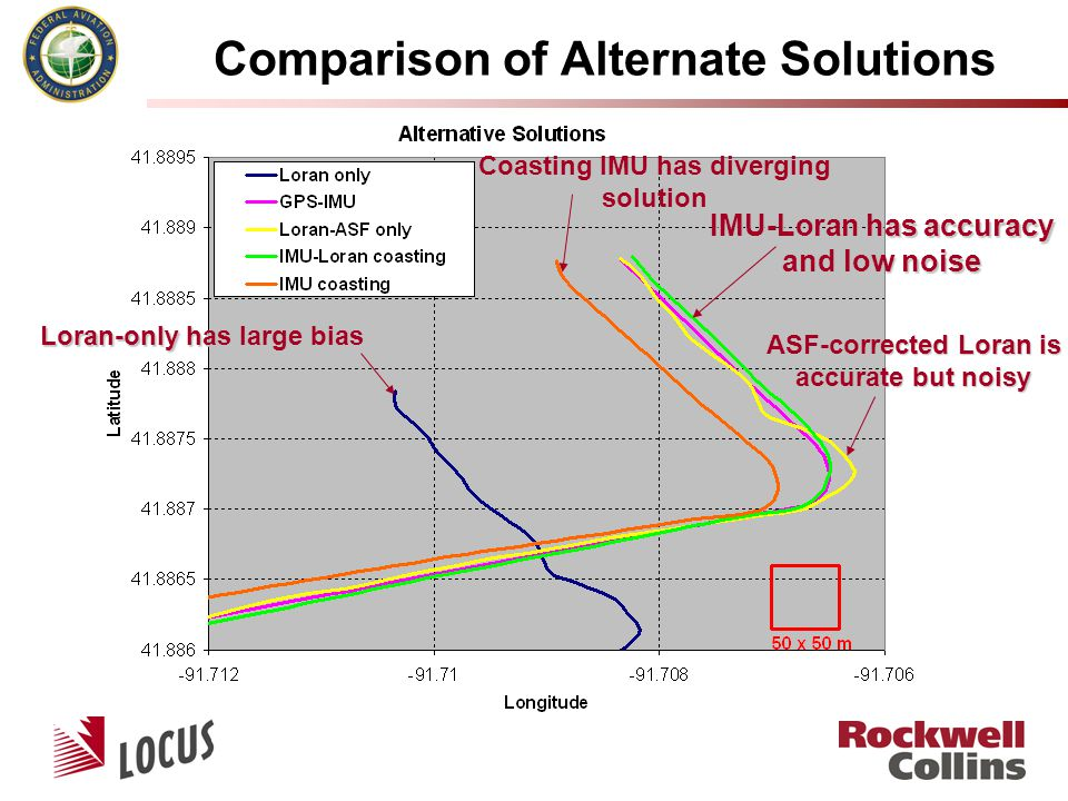 Comparison of Alternate Solutions Loran-only has large bias Coasting IMU has diverging solution ASF-corrected Loran is accurate but noisy IMU-Loran has accuracy and low noise