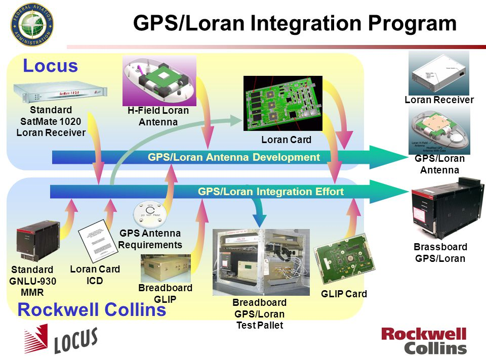 GPS/Loran Integration Program Locus Rockwell Collins GPS/Loran Antenna Brassboard GPS/Loran Breadboard GPS/Loran Test Pallet Loran Card Standard SatMa