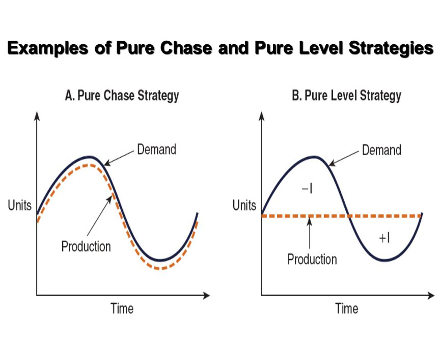 Examples of Pure Chase and Pure Level Strategies