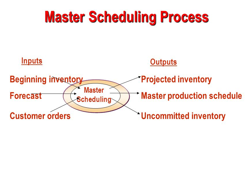 Master Scheduling Process Master Scheduling Beginning inventory Forecast Customer orders Inputs Outputs Projected inventory Master production schedule