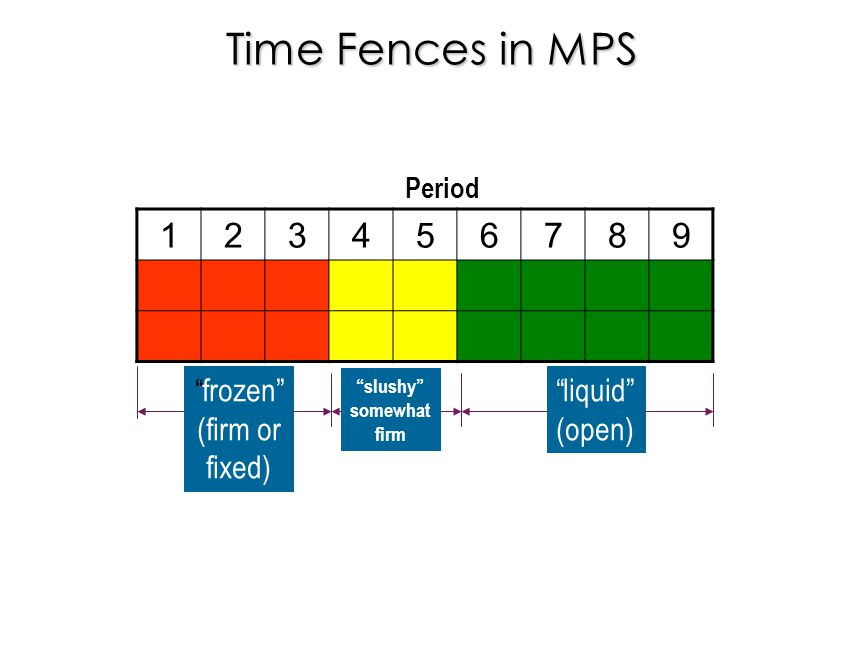 """Time Fences in MPS Period """"frozen"""" (firm or fixed) """"slushy"""" somewhat firm """"liquid"""" (open) 123456789"""