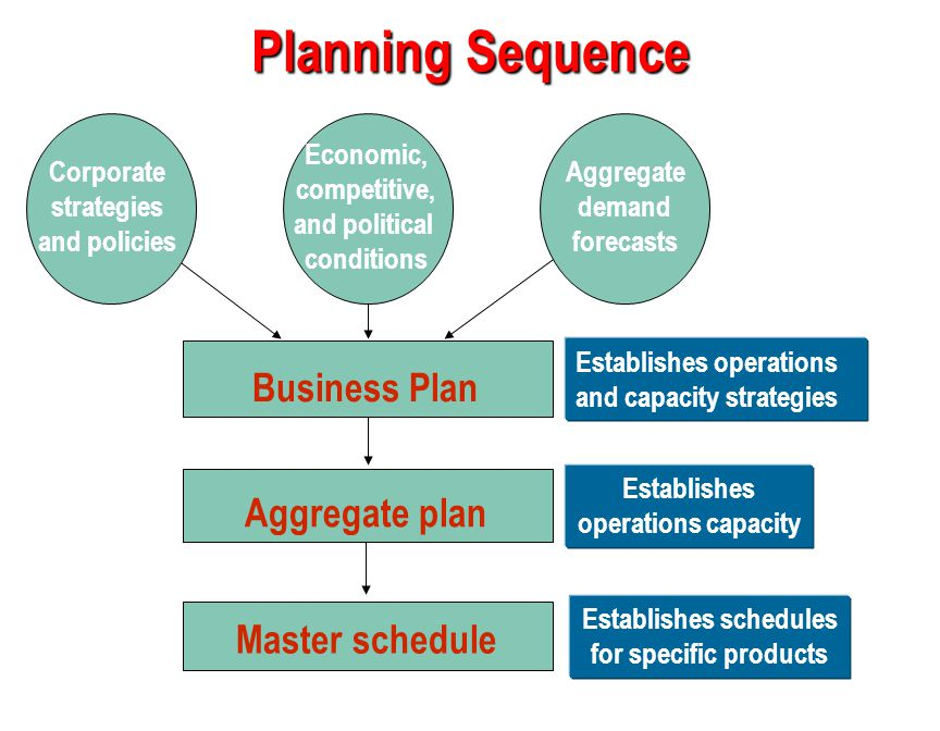 13-5 Planning Sequence Business Plan Establishes operations and capacity strategies Aggregate plan Establishes operations capacity Master schedule Est