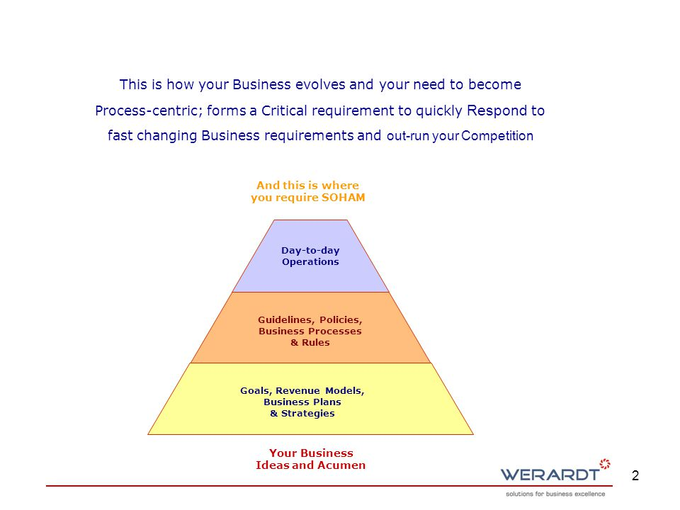 13 Contact Information Werardt Systemss Pvt Ltd Pune, India Phone : 91-20-25285256, 25285257 Website : http://www.werardt.com email: business@werardt.com