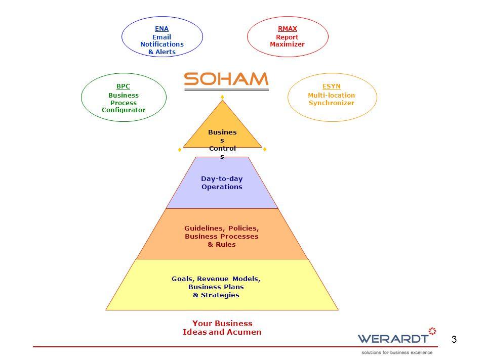 4 SOHAM Functional Block Diagram