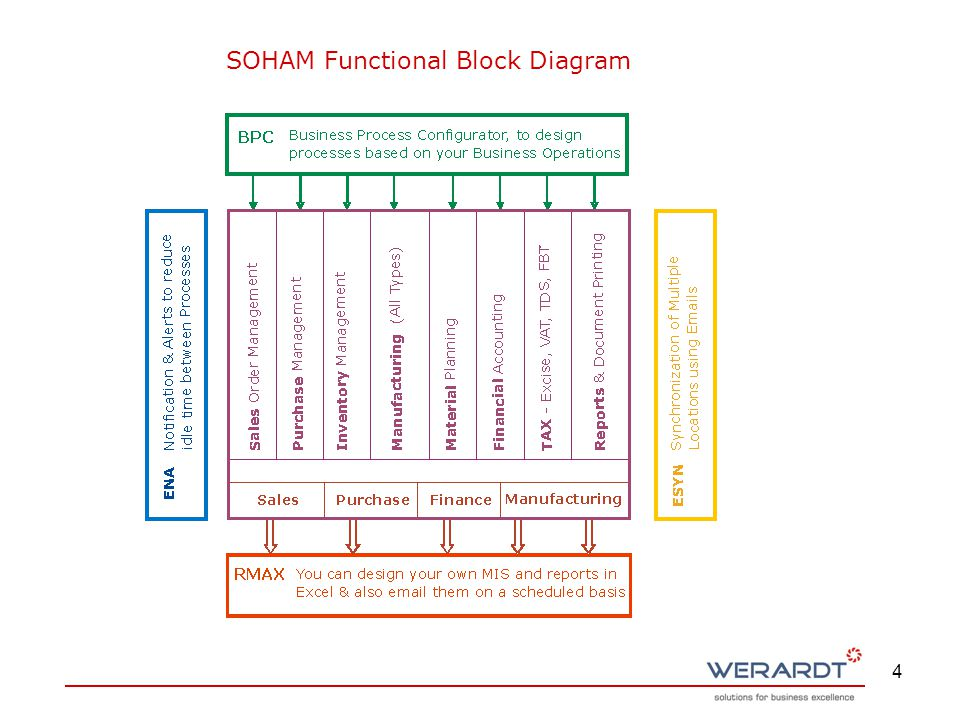 4 SOHAM Functional Block Diagram