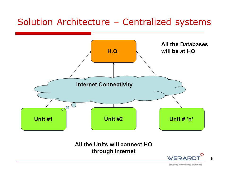 6 Solution Architecture – Centralized systems All the Databases will be at HO All the Units will connect HO through Internet H.O.