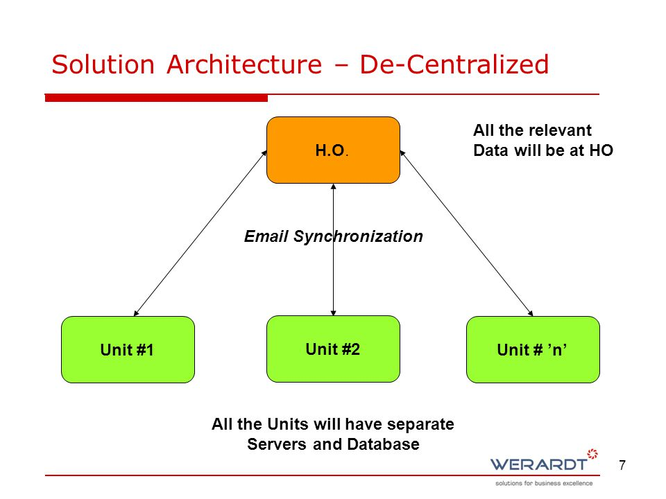 7 Solution Architecture – De-Centralized All the relevant Data will be at HO All the Units will have separate Servers and Database Email Synchronizati
