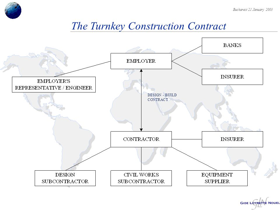 Bucharest 21 January 2003 The Turnkey Construction Contract DESIGN - BUILD CONTRACT