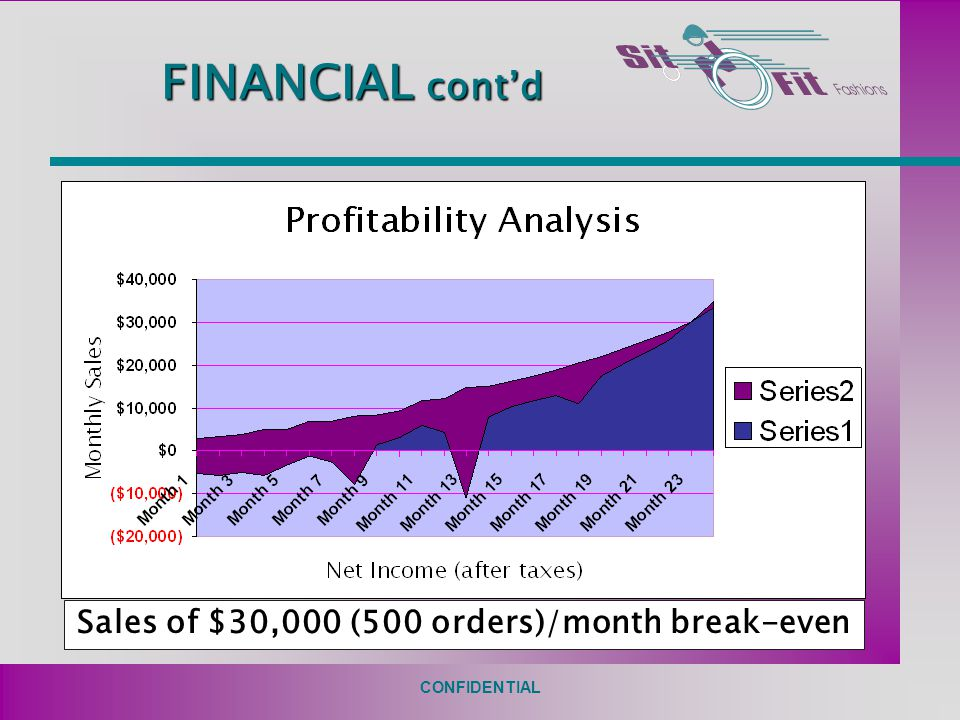 CONFIDENTIAL FINANCIAL cont'd Sales of $30,000 (500 orders)/month break-even
