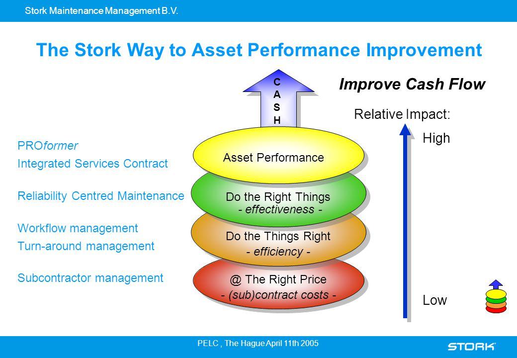 Stork Maintenance Management B.V. PELC, The Hague April 11th 2005 Improve Cash Flow Relative Impact: High Asset Performance @ The Right Price - (sub)c