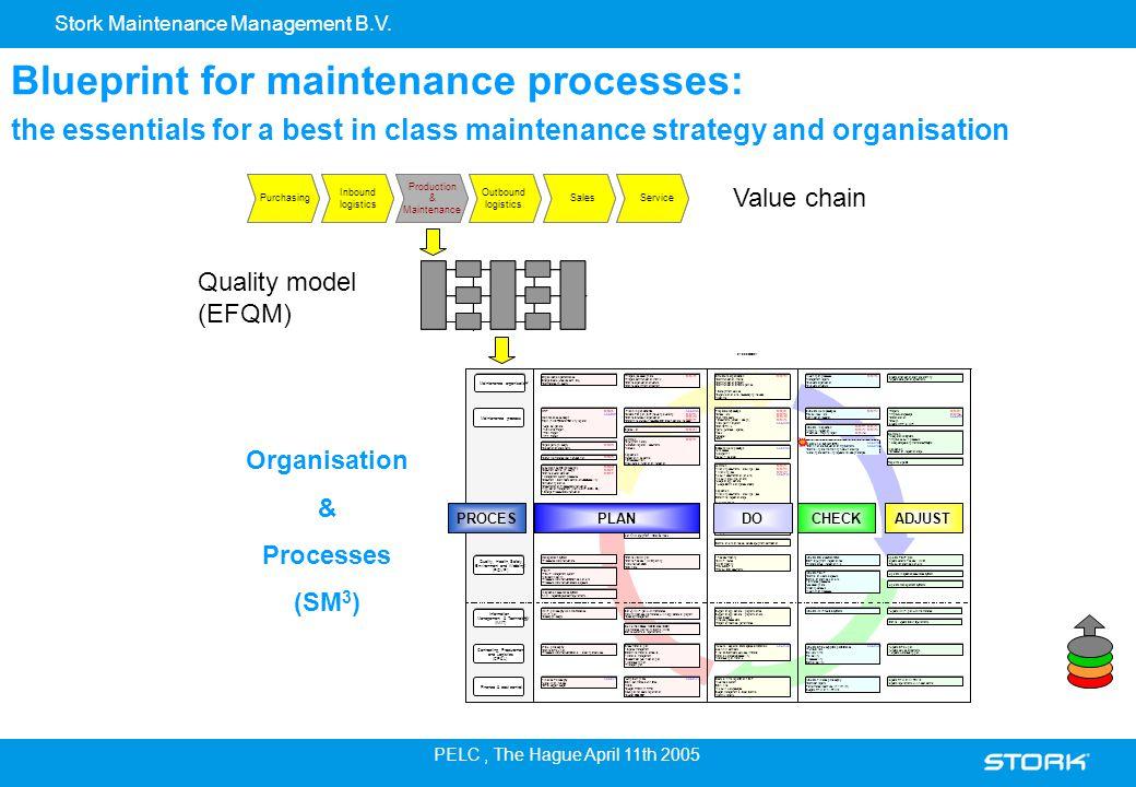 Stork Maintenance Management B.V. PELC, The Hague April 11th 2005 Blueprint for maintenance processes: the essentials for a best in class maintenance