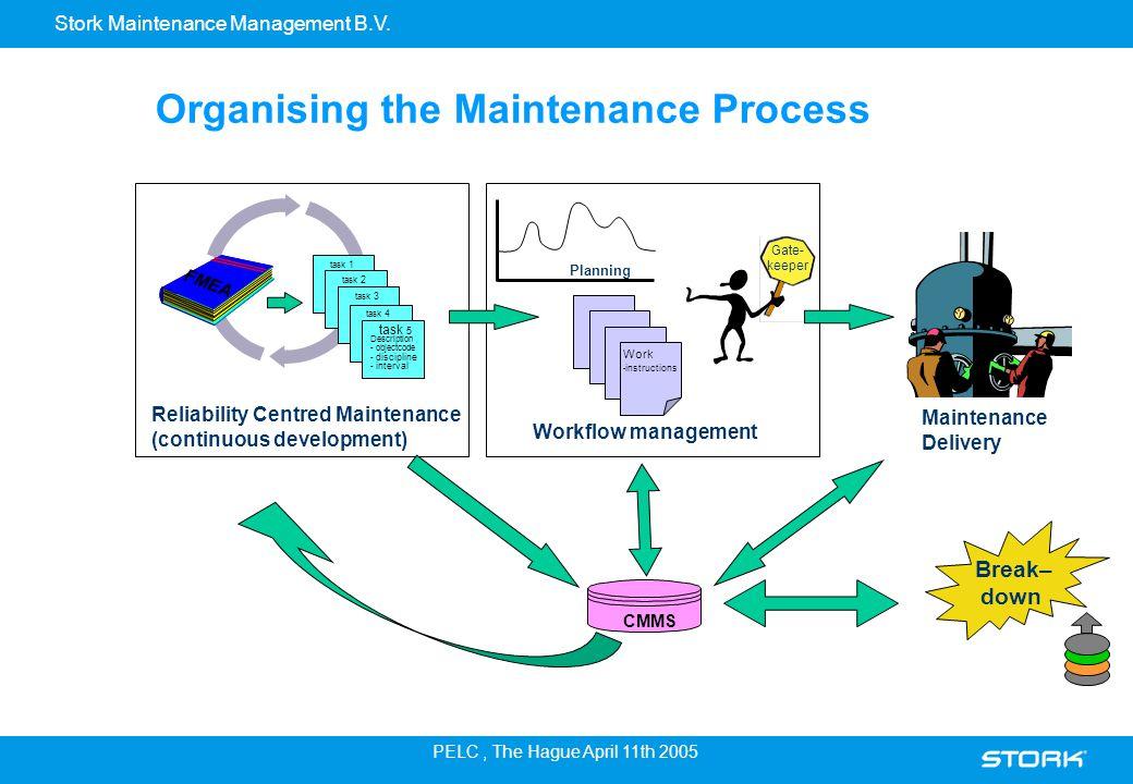 Stork Maintenance Management B.V. PELC, The Hague April 11th 2005 Organising the Maintenance Process Maintenance Delivery Reliability Centred Maintena