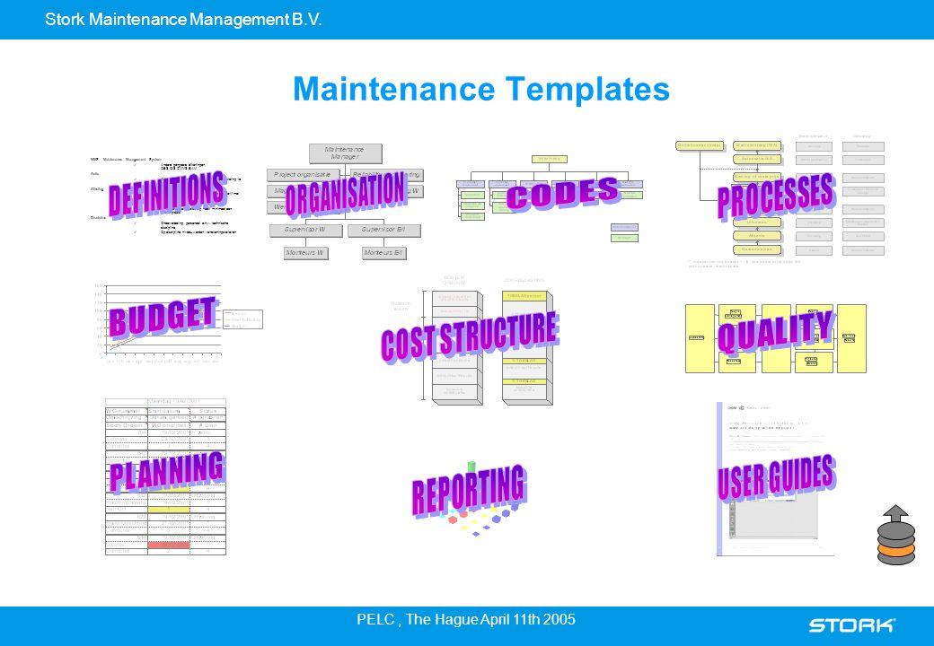 Stork Maintenance Management B.V. PELC, The Hague April 11th 2005 Maintenance Templates MMS = Maintenance Management System Andere gangbare afkortinge
