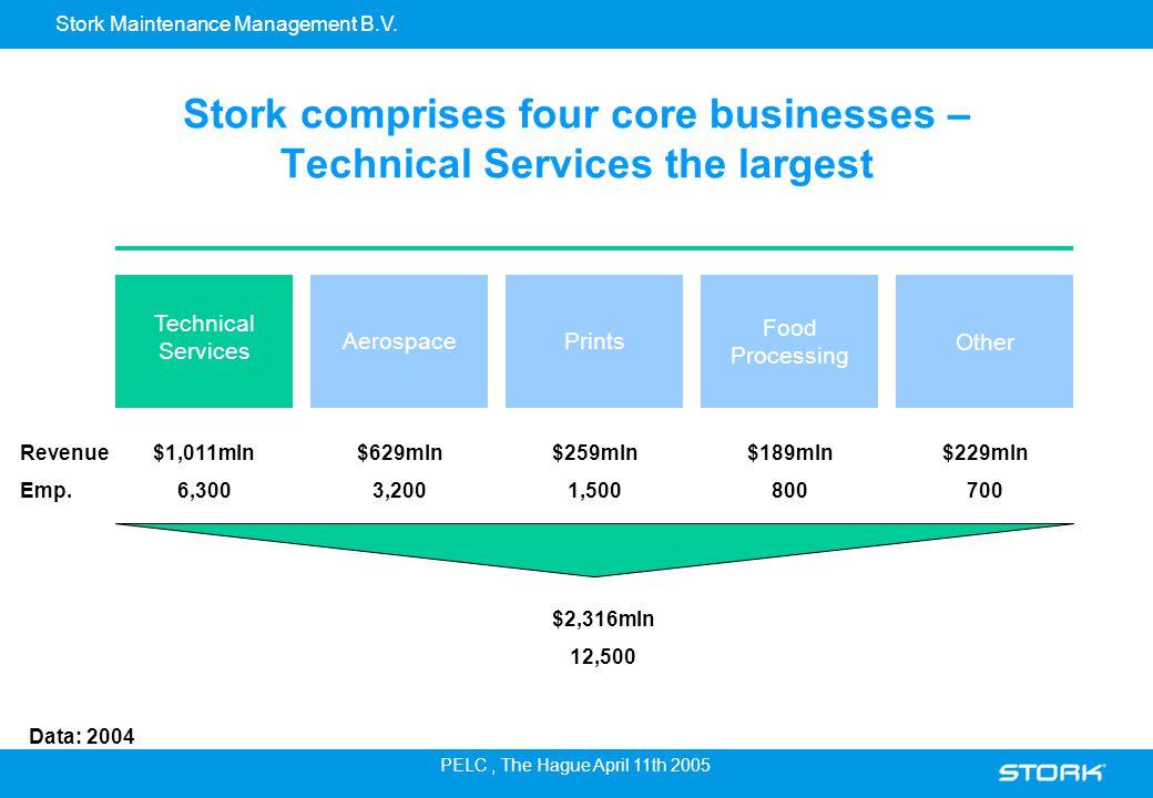 Stork Maintenance Management B.V. PELC, The Hague April 11th 2005 Stork comprises four core businesses – Technical Services the largest $1,011mln 6,30