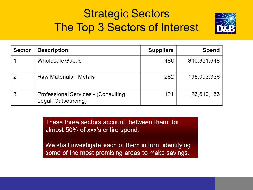Strategic Sectors The Top 3 Sectors of Interest SectorDescriptionSuppliersSpend 1Wholesale Goods486340,351,648 2Raw Materials - Metals282195,093,336 3