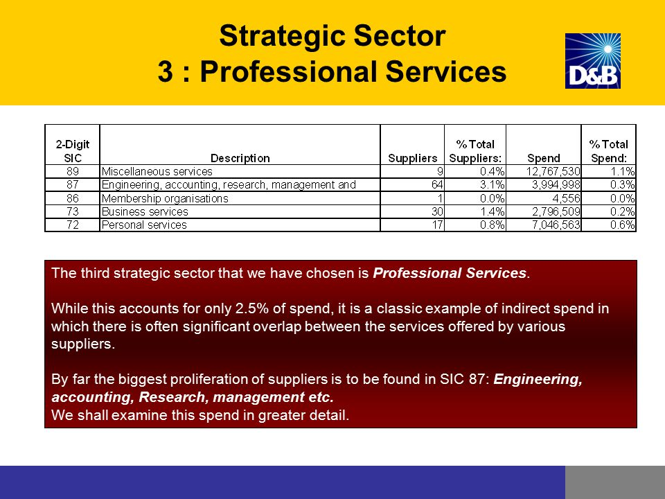 Strategic Sector 3 : Professional Services The third strategic sector that we have chosen is Professional Services. While this accounts for only 2.5%
