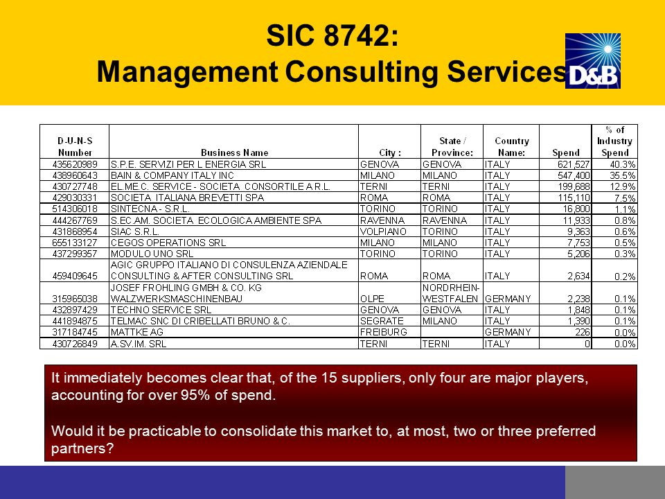 SIC 8742: Management Consulting Services It immediately becomes clear that, of the 15 suppliers, only four are major players, accounting for over 95%